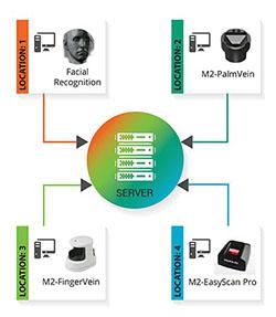HBP-System-Development-Model-diagram-425