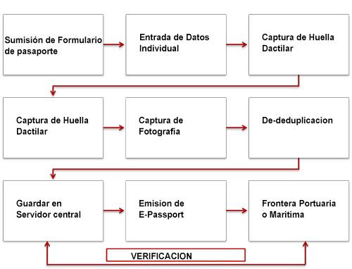 automated-fingerprint-identification-system-afis-epassport