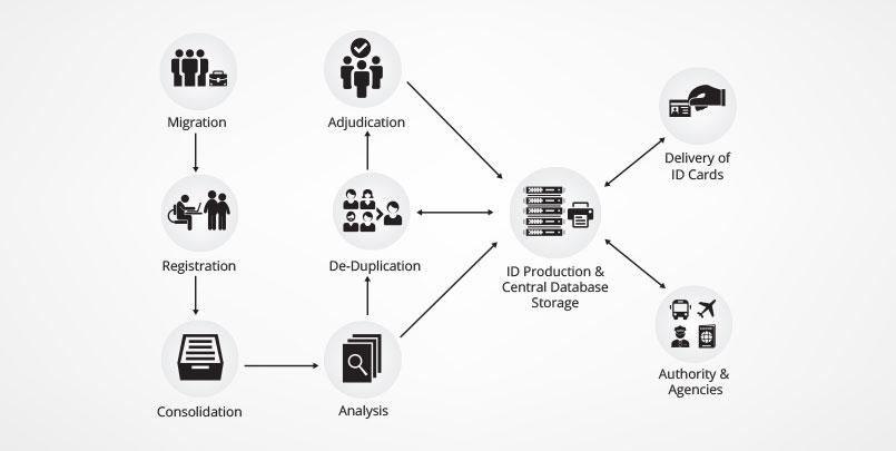 national-id-process11